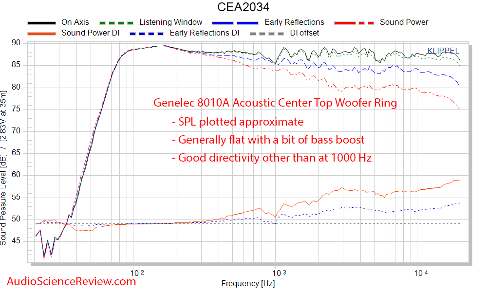 Genelec 8010A Studio Monitor Powered Speaker Spinorama CEA2034 Frequency Response Measurements.png