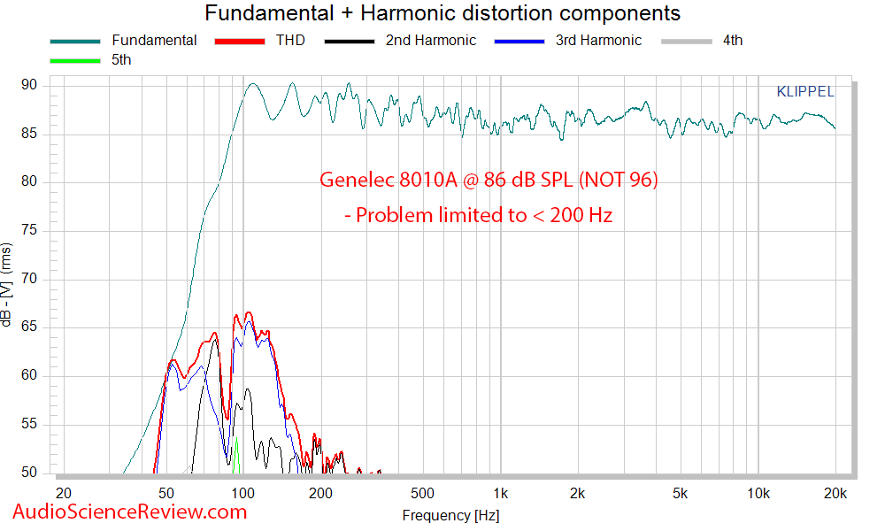 Genelec 8010A Studio Monitor Powered Speaker THD Distortion Measurements.png