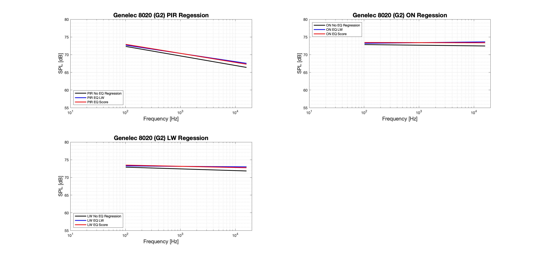 Genelec 8020 (G2) Regression - Tonal.png