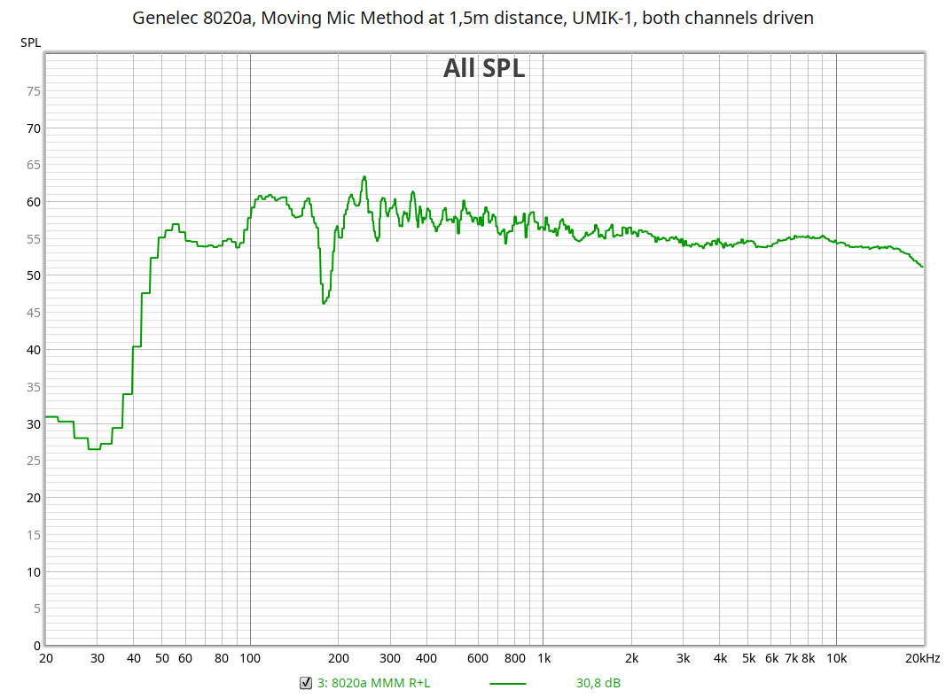 Genelec 8020a - Moving Mic Method at 1.5m distance - both channels driven - UMIK-1.png