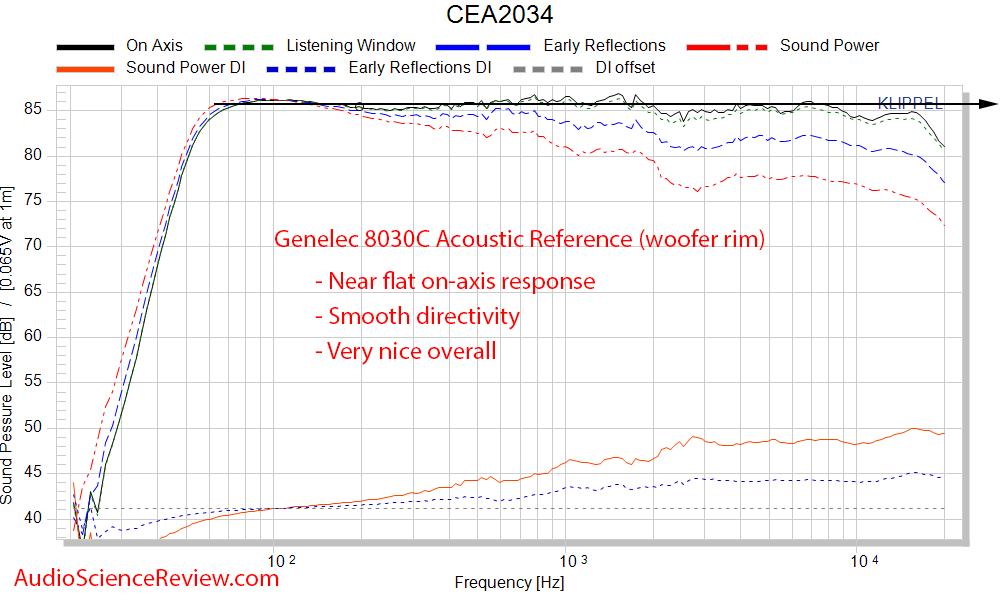 Genelec 8030C Professional Studio Monitor CTA-2034 Spinorama frequency response measurements.png