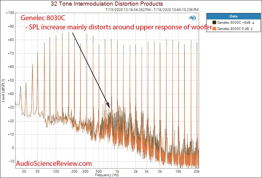 Genelec 8030C Professional Studio Monitor Multitone 0 vs +6 dB SPL SPL Harmonic Distortion.png