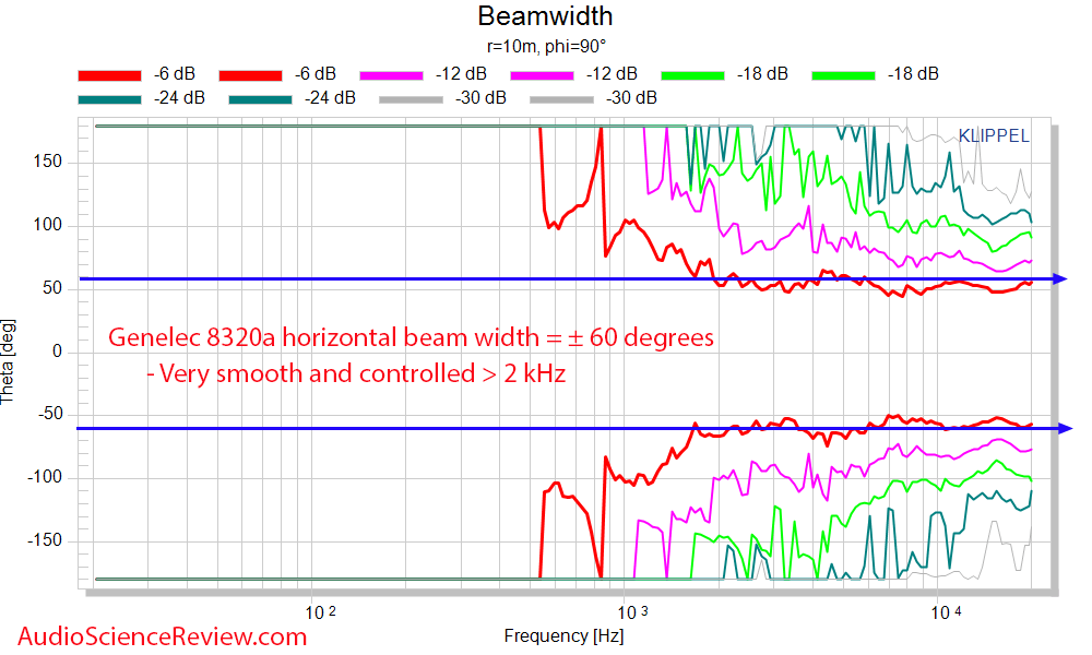 genelec 8320a Horizontal Beamwidth Measurements Powered Monitor.png
