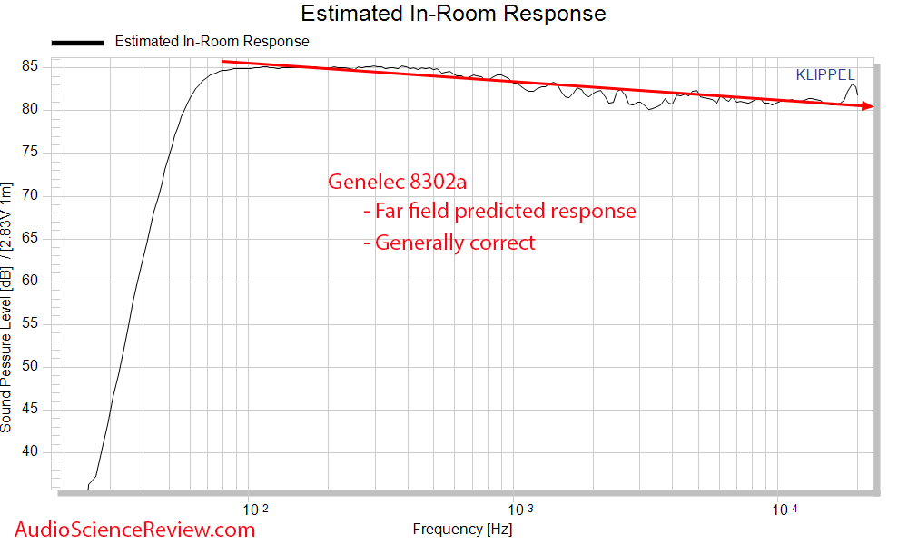 genelec 8320a Predicted In-room Frequency Response Measurements Powered Monitor.png