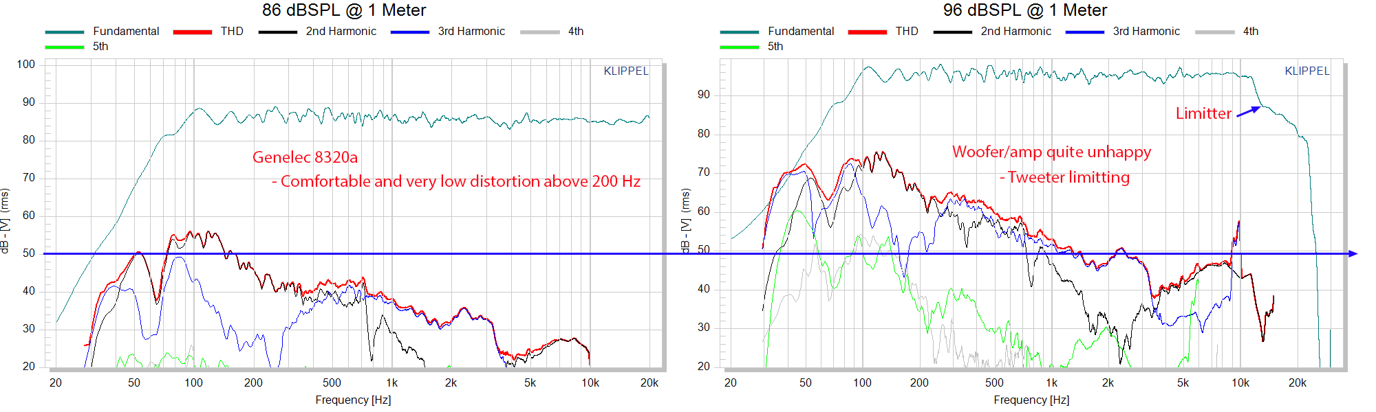 genelec 8320a THD Percentage Distortion Measurements Powered Monitor.png