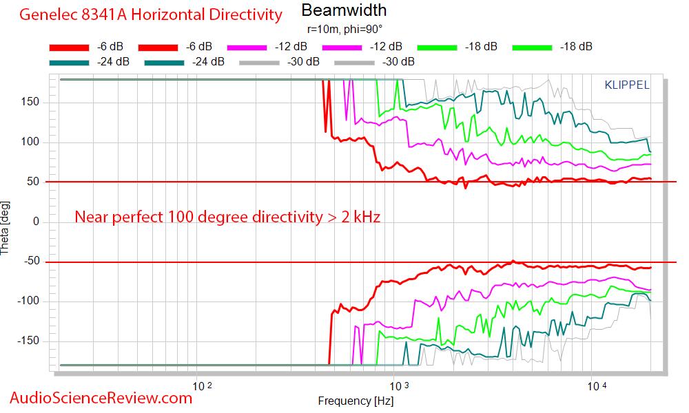 Genelec 8341A Horizontal Beamwidth Directivity Measurements.png