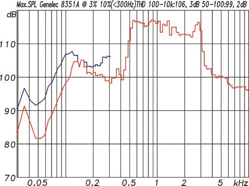 Genelec-8351A-Studiomonitor-Messungen3.png