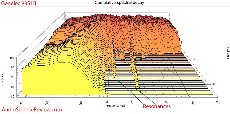 Genelec 8351B CSD waterfall Measurements Powered Sutdio Monitor.png
