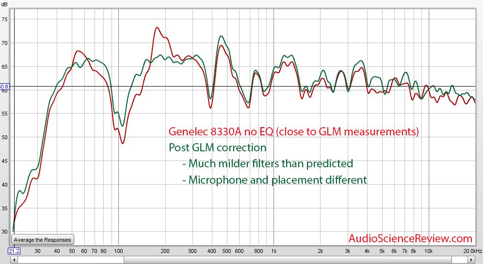 Genelec GLM REW Equalization Measurements.png