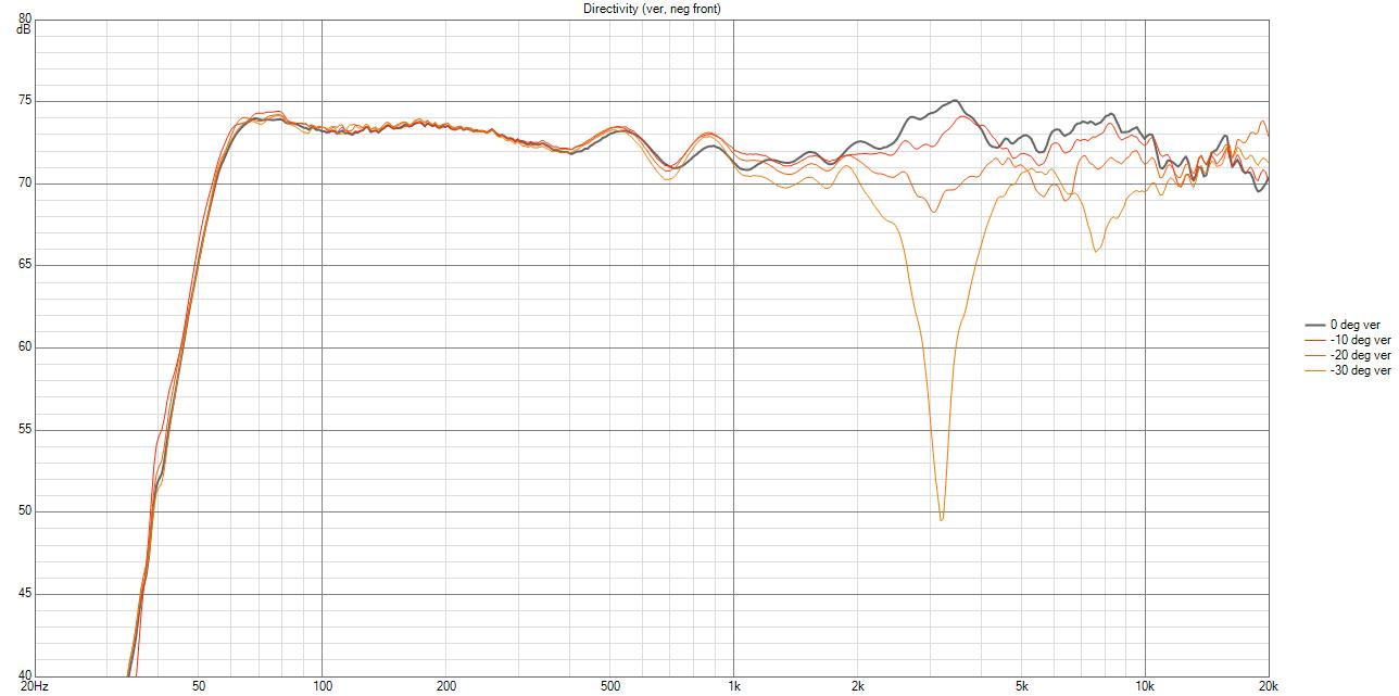 GenG2 Directivity (ver, neg front).png