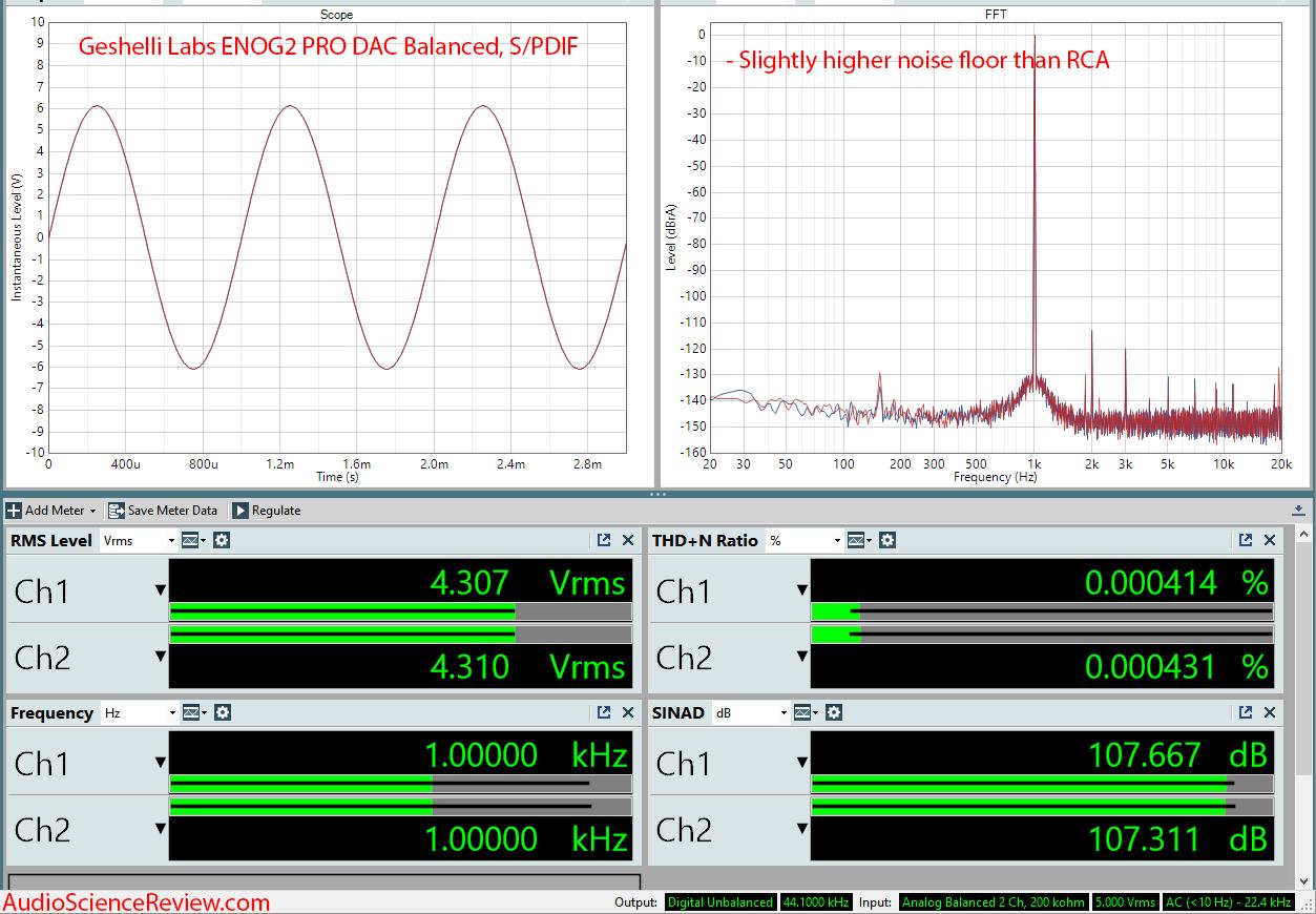 Geshelli Labs ENOG2 PRO DAC Balanced Measurements.png