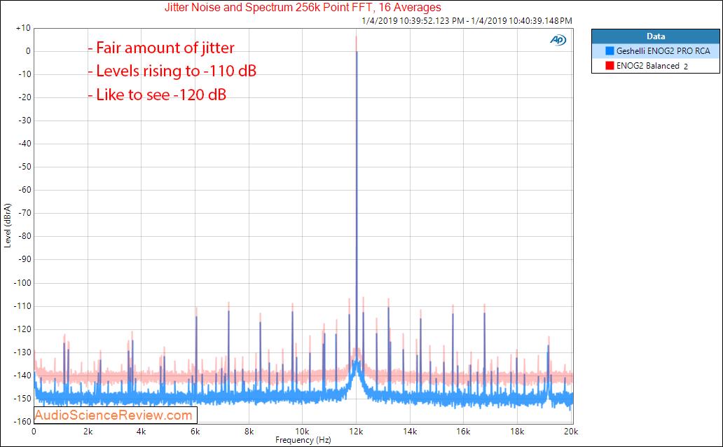 Geshelli Labs ENOG2 PRO DAC Jitter Measurements.png