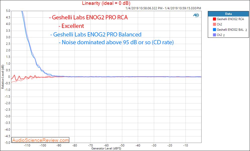 Geshelli Labs ENOG2 PRO DAC Linearity Measurements.png