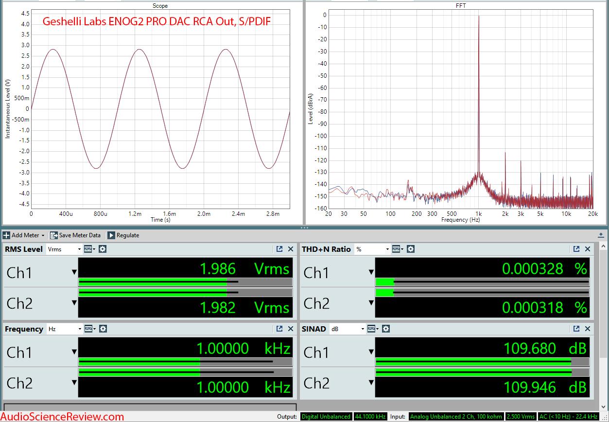 Geshelli Labs ENOG2 PRO DAC RCA Measurements.png