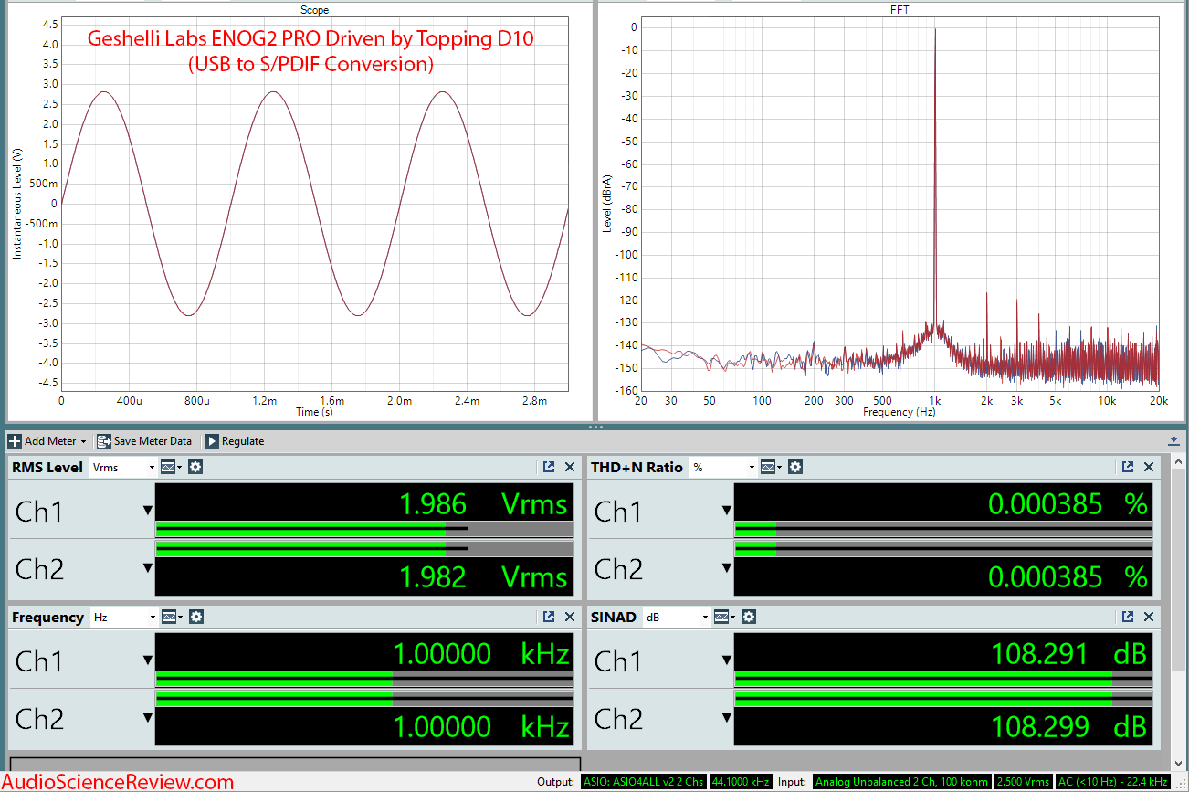 Geshelli Labs ENOG2 PRO DAC RCA Topping D10 Measurements.png