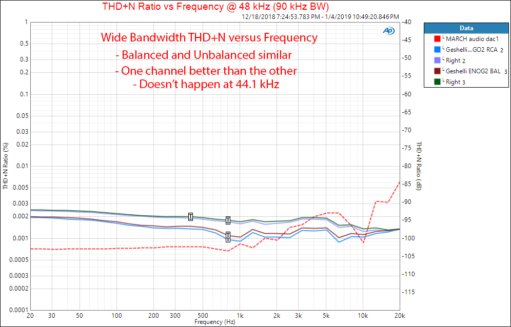 Geshelli Labs ENOG2 PRO DAC THD vs Frequency Measurements.png