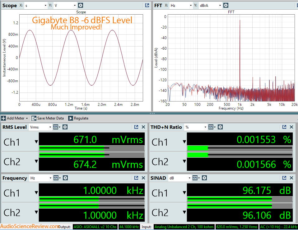 Gigabyte B8 Full Volume Dashboard Audio -6 dbFS Measurement.png