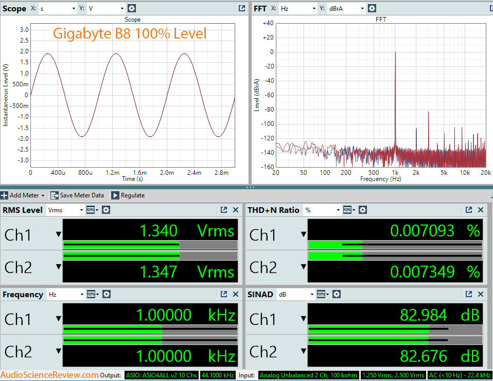 Gigabyte B8 Full Volume Dashboard Audio Measurement.png