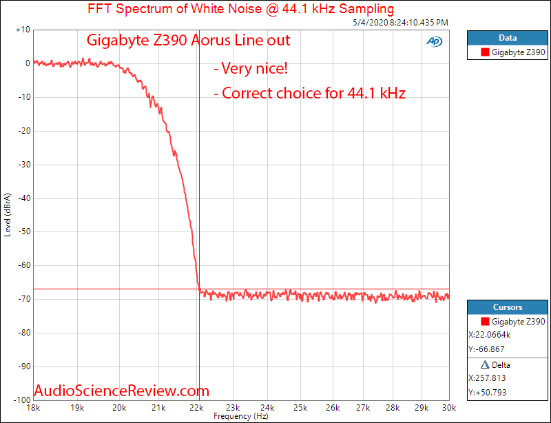 Gigabyte Z390 Aorus Master-CF Motherboard Line out Filter Response Audio Measurements.png