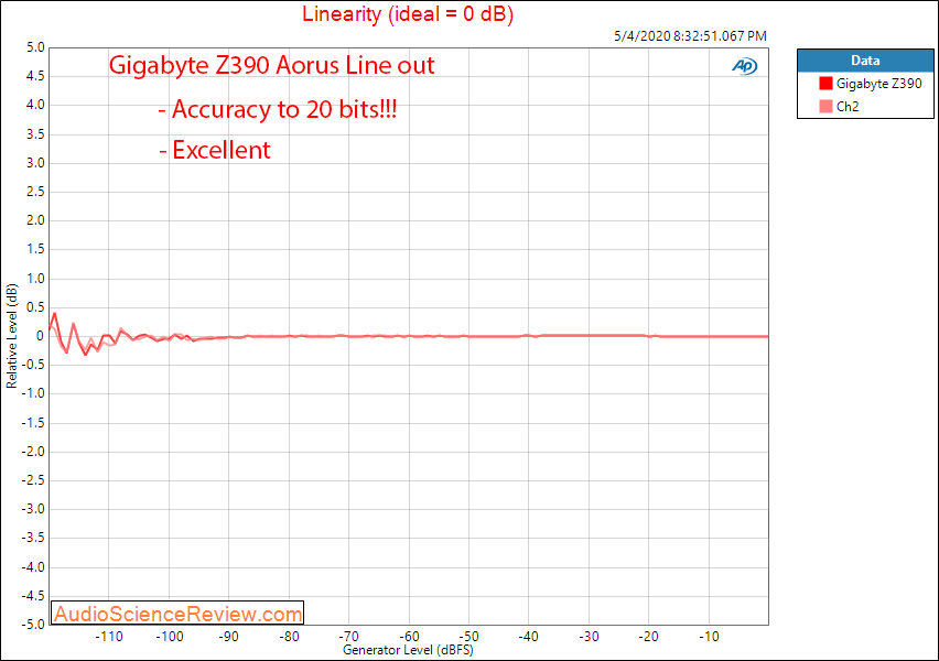 Gigabyte Z390 Aorus Master-CF Motherboard Line out Linearity Audio Measurements.png