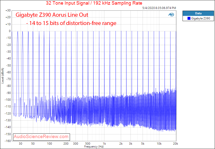 Gigabyte Z390 Aorus Master-CF Motherboard Line out Multitone Audio Measurements.png