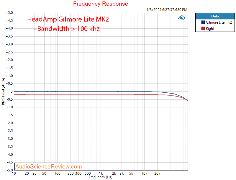 Gilmore Lite mk2 measurements frequency response.png
