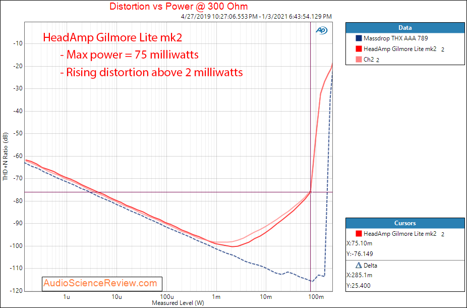 Gilmore Lite mk2 measurements power into 300 ohm.png