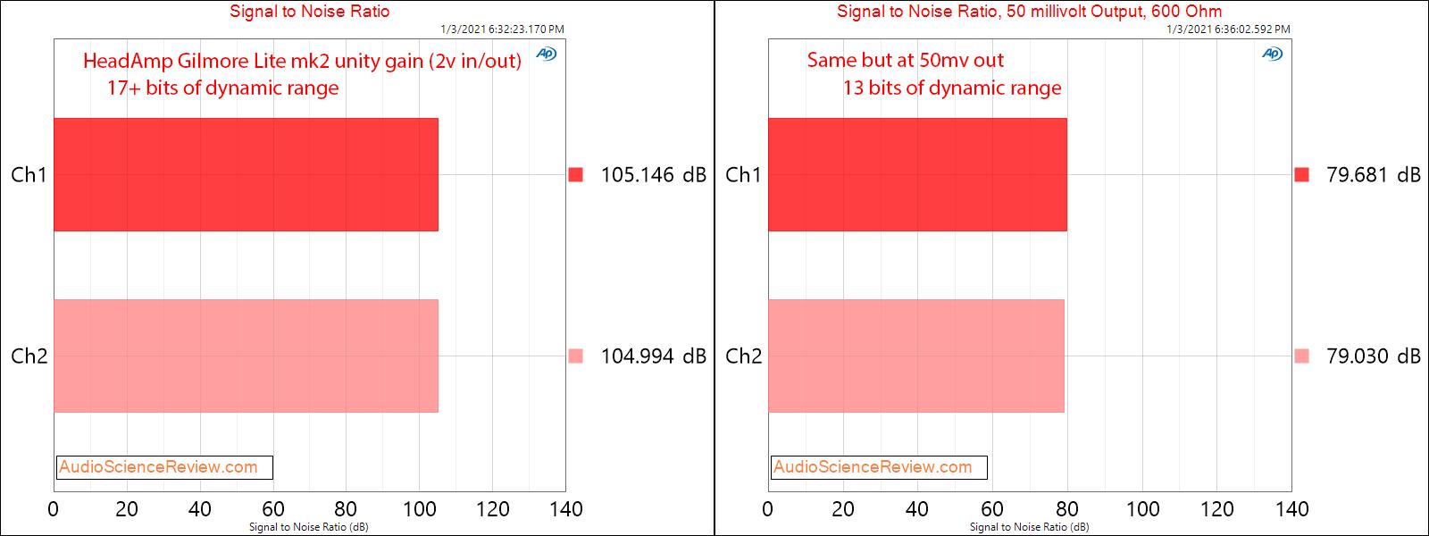 Gilmore Lite mk2 measurements SNR.png