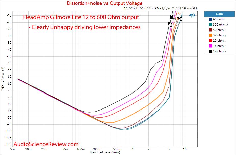 Gilmore Lite mk2 measurements THD+N vs Power vs Headphone Impedance.png