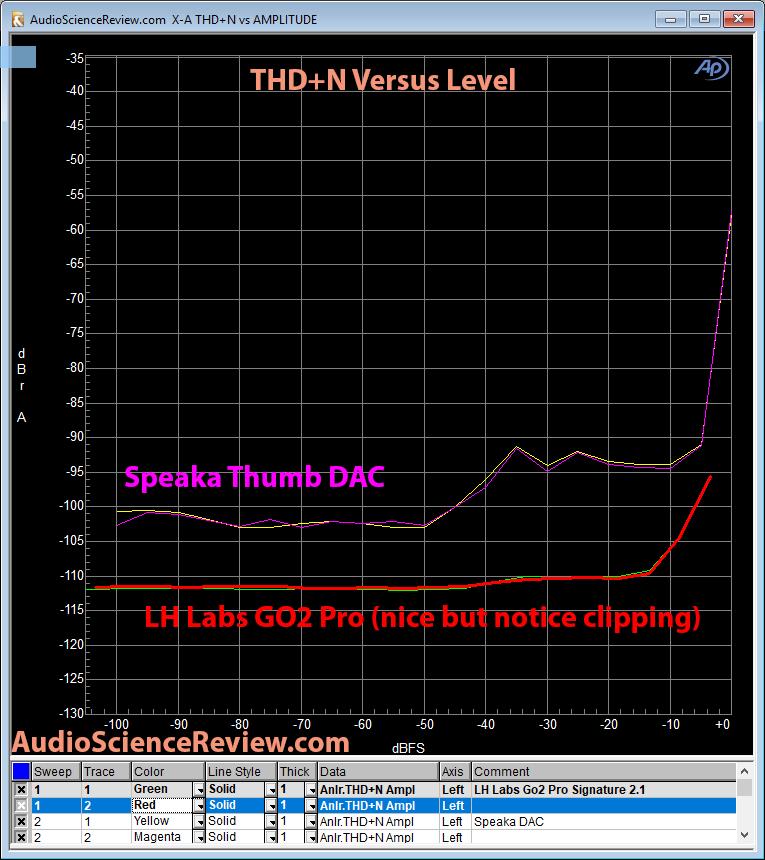 GO2 Pro DAC THD vs level Measurement.png