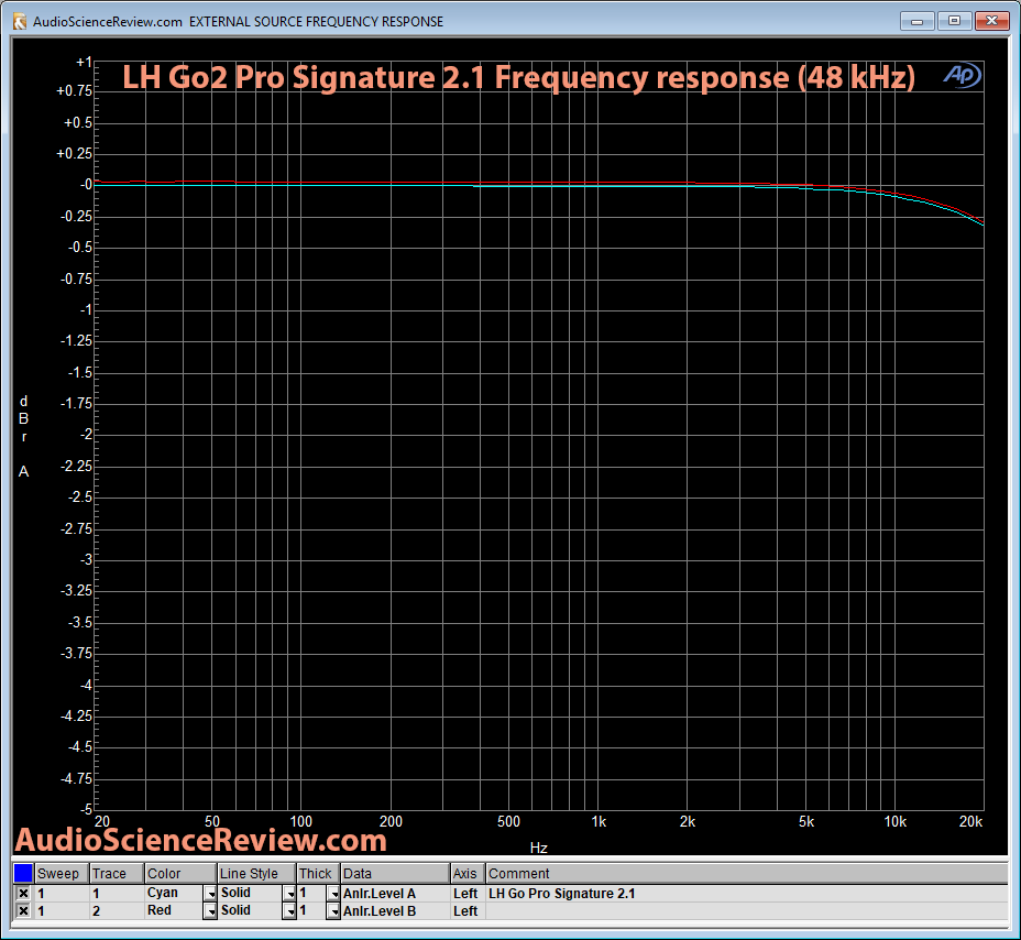 GO2Pro DAC Frequency Response Measurement.png