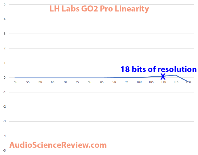 GO2Pro DAC Linearity Measurement.png