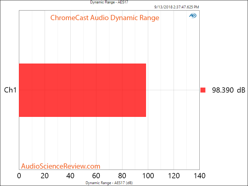Google Chromecast Audio Analog Output Dynamic Range SNR Measurement.png