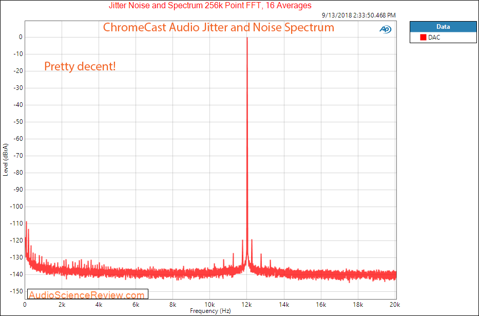 Google Chromecast Audio Analog Output Jitter Measurement.png