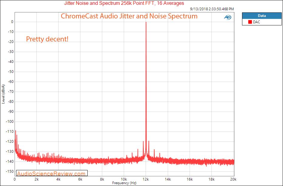 Google Chromecast Audio Analog Output Jitter Measurement.png
