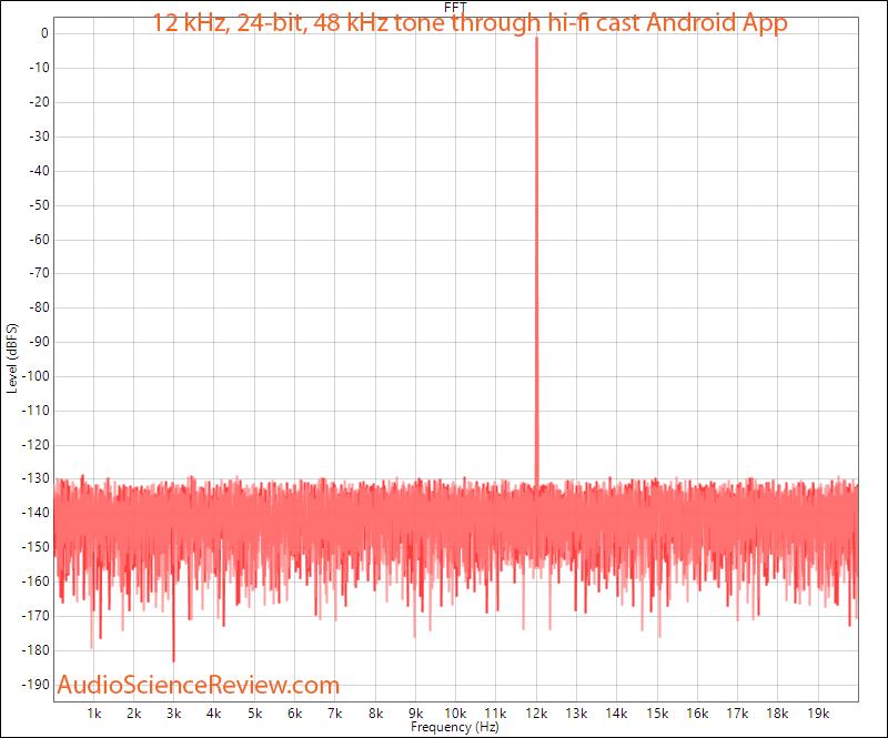 Google Chromecast Audio Toslink through hi-fi cast Android app Measurement.png