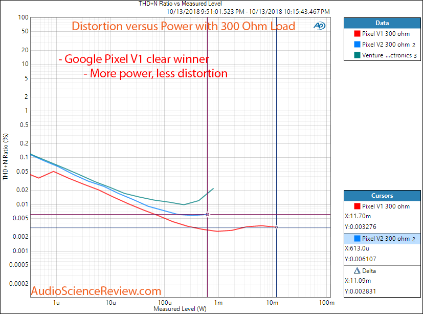 Google Pixel Headphone Audio Adapter Power versus Distortion at 300 Ohm Measurement.png