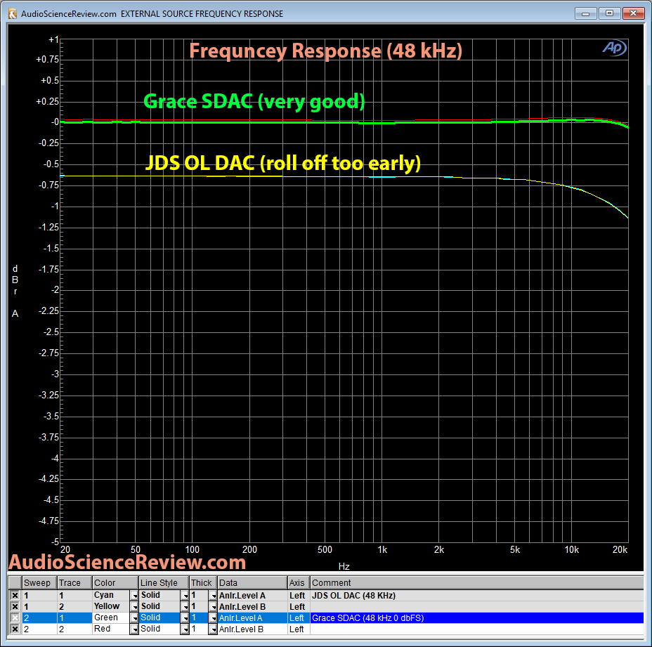 Grace SDAC 1 Frequency Response measurement.png
