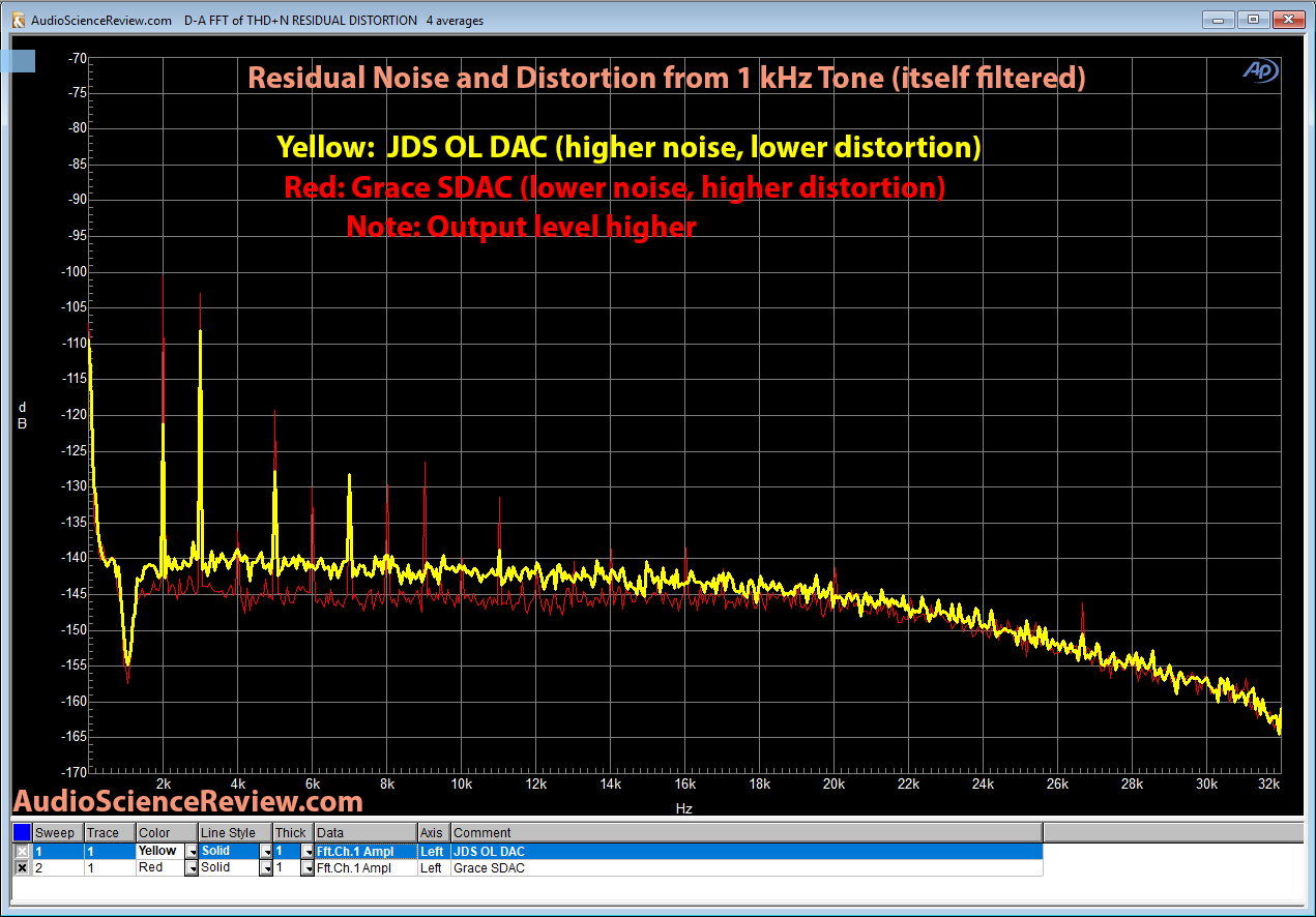 Grace SDAC 1 kHz Residual Distortion measurement.png