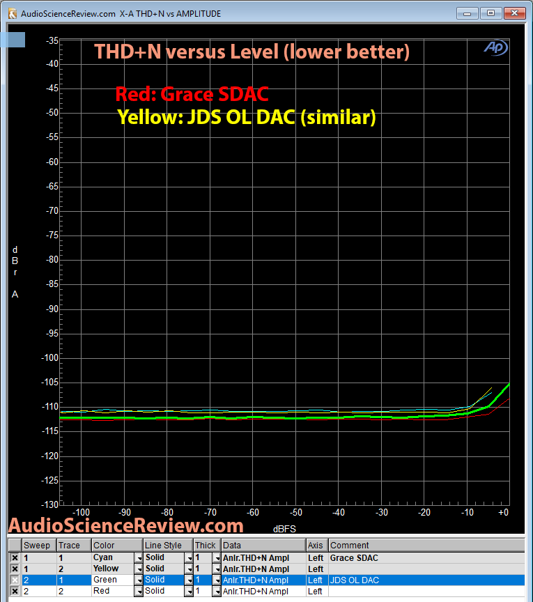 Grace SDAC THD+N vs level measurement.png
