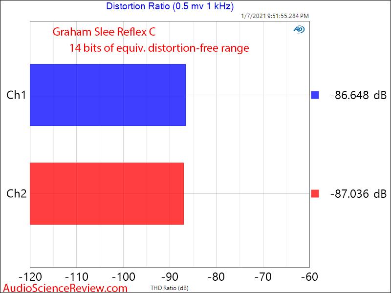 Graham SLEE Reflex C Measurements distortion Phono Stage.png