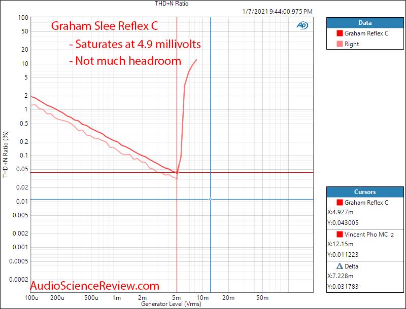 Graham SLEE Reflex C Measurements distortion vs level Phono Stage.png