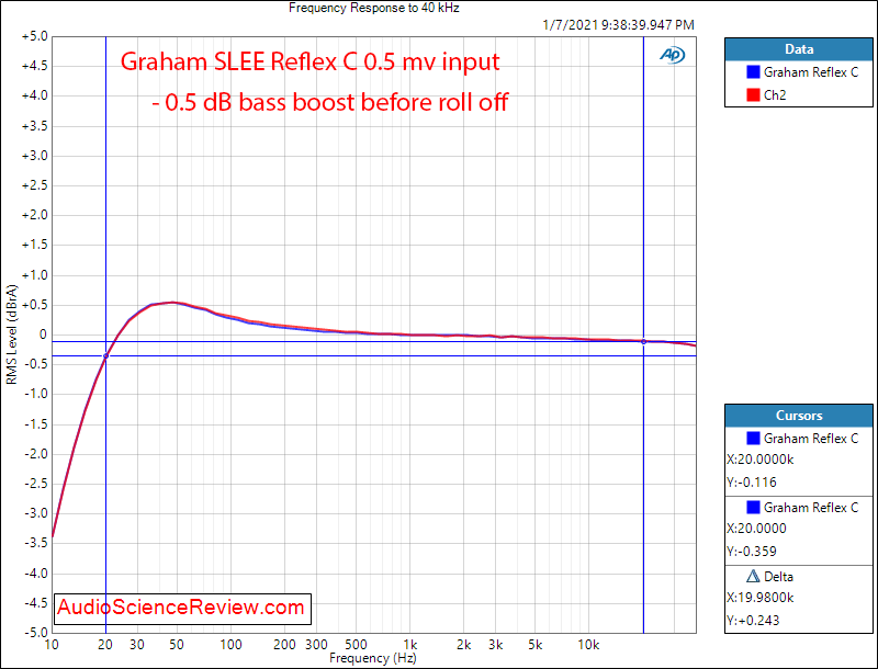 Graham SLEE Reflex C Measurements Frequency Response Phono Stage.png