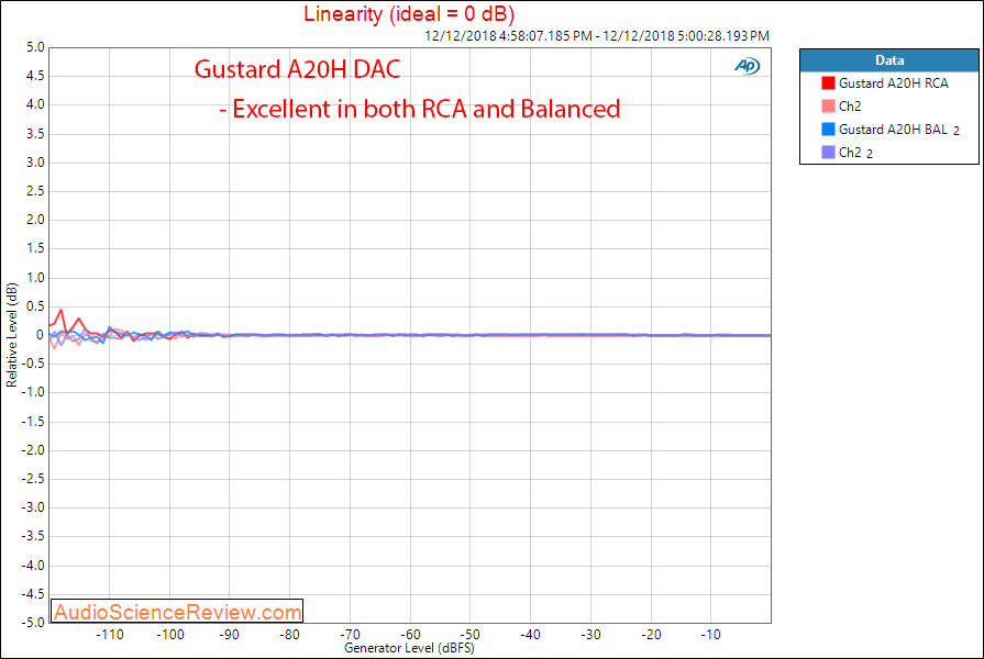 Gustard 20H Dac and Headphone Amplifier Linearity Measurements.png