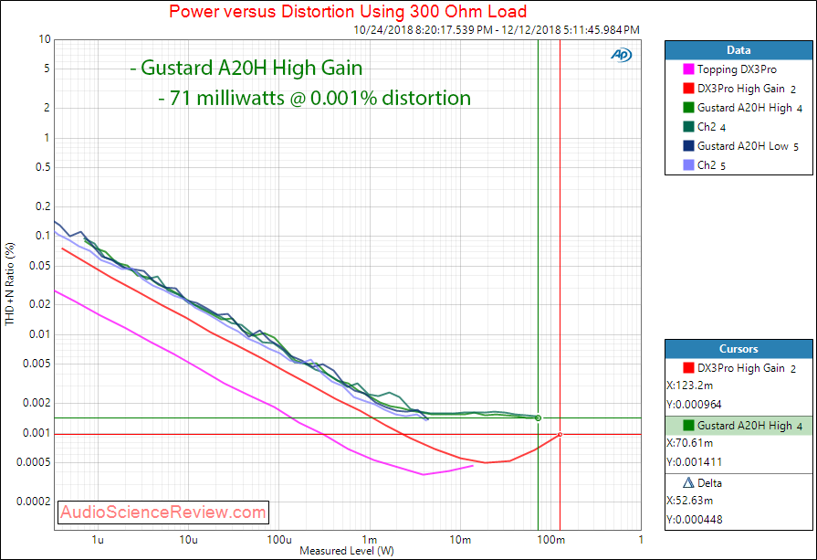 Gustard 20H Dac and Headphone Amplifier Power at 300 ohm Measurements.png