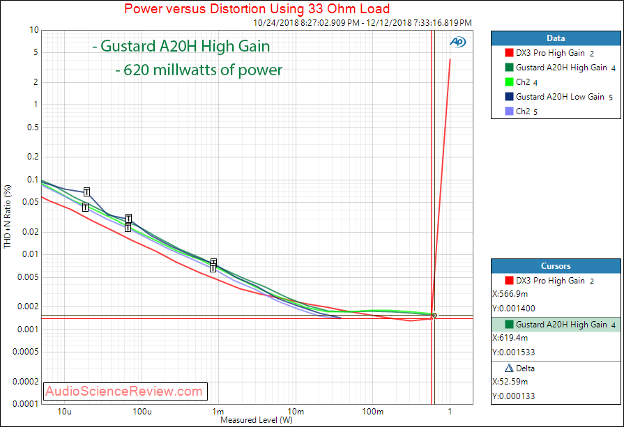 Gustard 20H Dac and Headphone Amplifier Power at 33 ohm Measurements.png