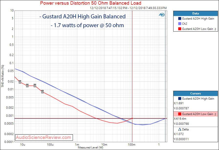 Gustard 20H Dac and Headphone Amplifier Power at 50 ohm balanced Measurements.png