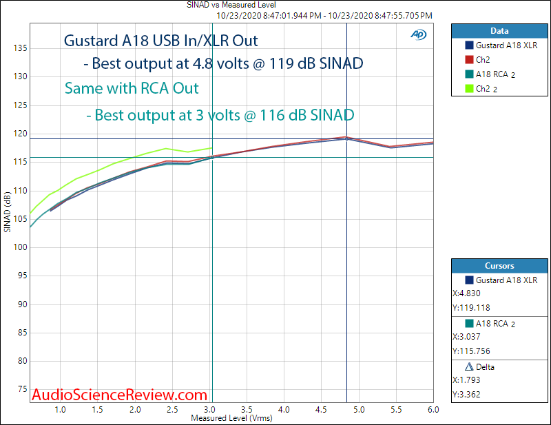 Gustard A18 DAC USB RCA and XLR THD+N vs Output Level  Audio Measurements.png