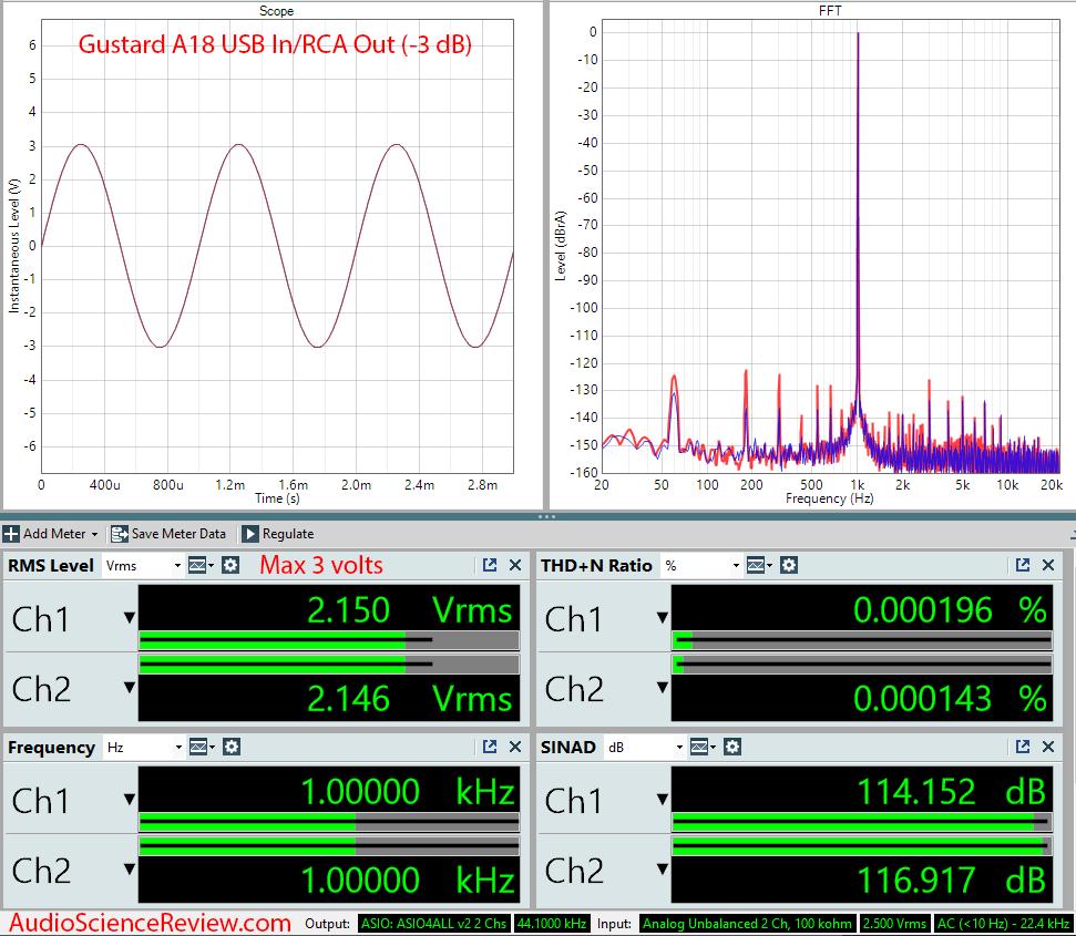 Gustard A18 DAC USB RCA Audio Measurements.png