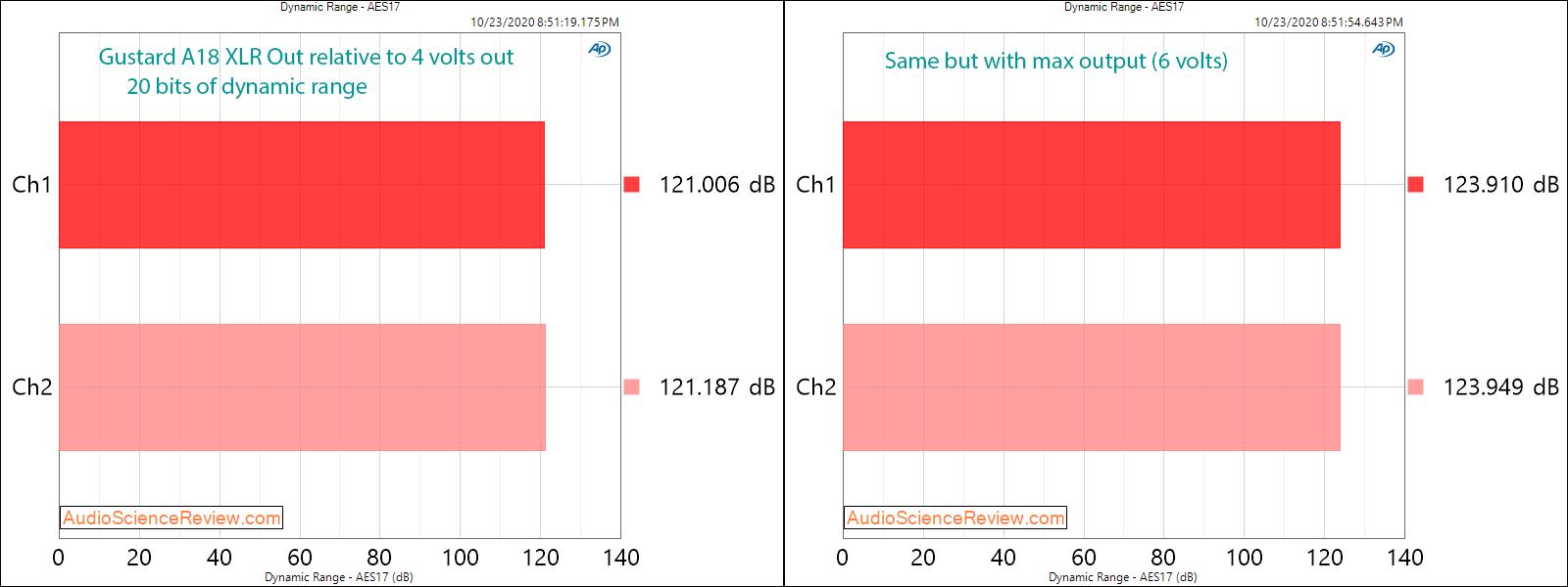 Gustard A18 DAC USB XLR Balanced Dynamic Range Audio Measurements.png